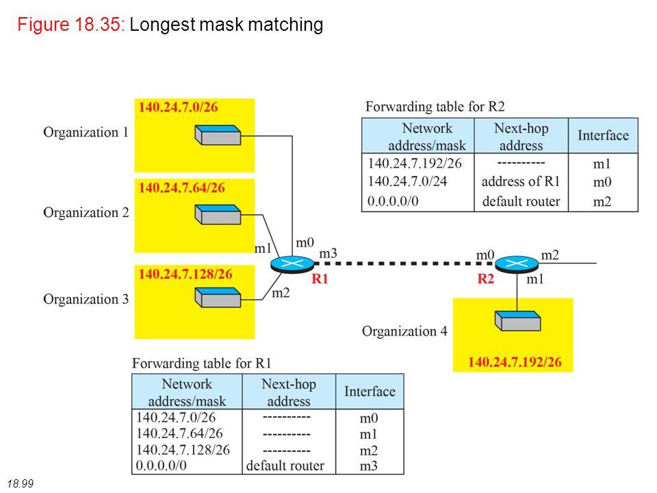 18.99 Figure 18.35: Longest mask matching