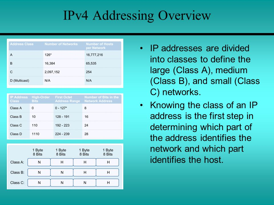 IPv4 Addressing Overview IP addresses are divided into classes to define the large (Class A), medium (Class B), and small (Class C) networks.