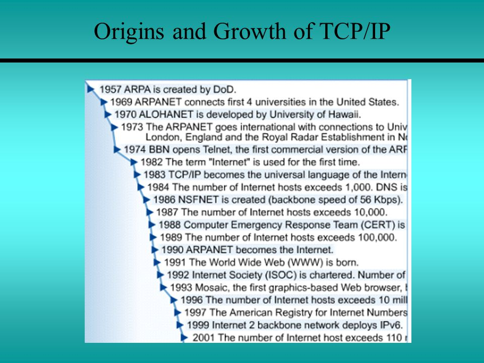 Origins and Growth of TCP/IP