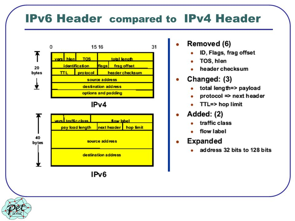 IPv6 Header compared to IPv4 Header