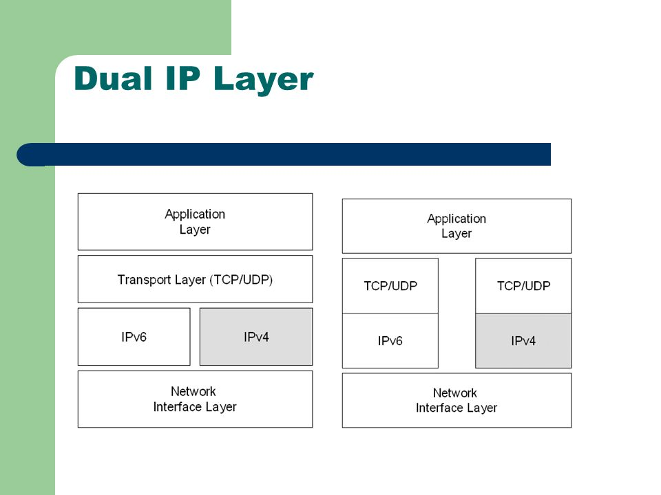 Dual IP Layer