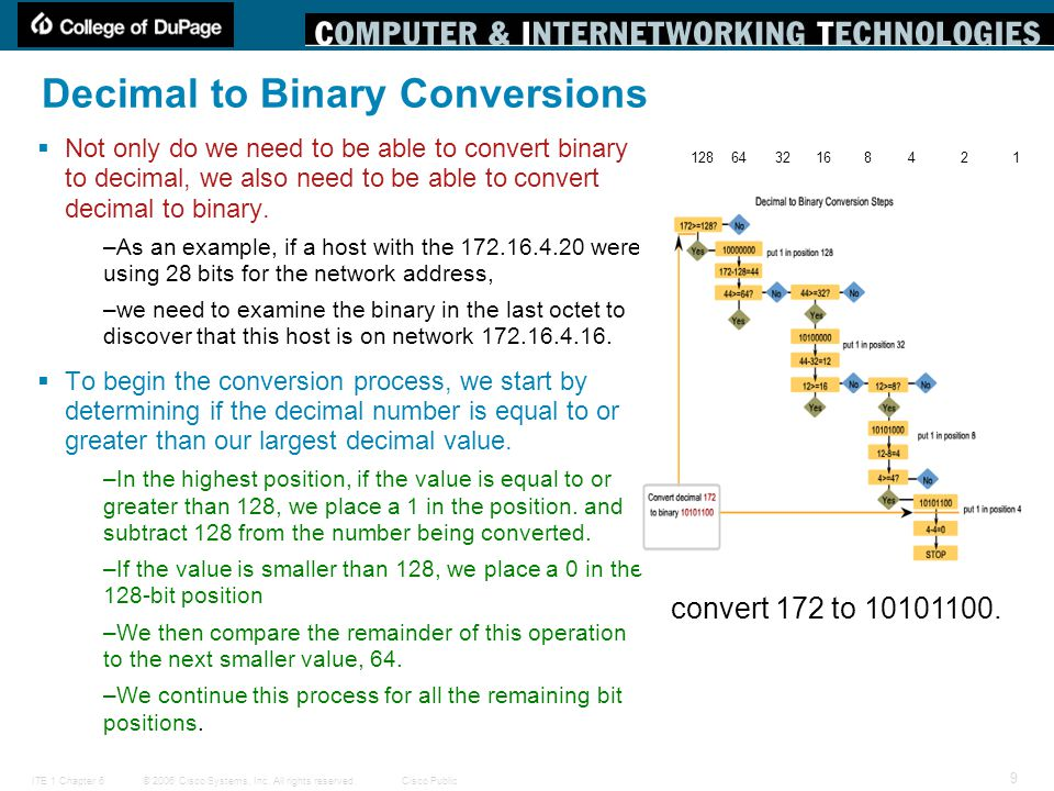 © 2006 Cisco Systems, Inc. All rights reserved.Cisco PublicITE 1 Chapter 6 9 Decimal to Binary Conversions  Not only do we need to be able to convert