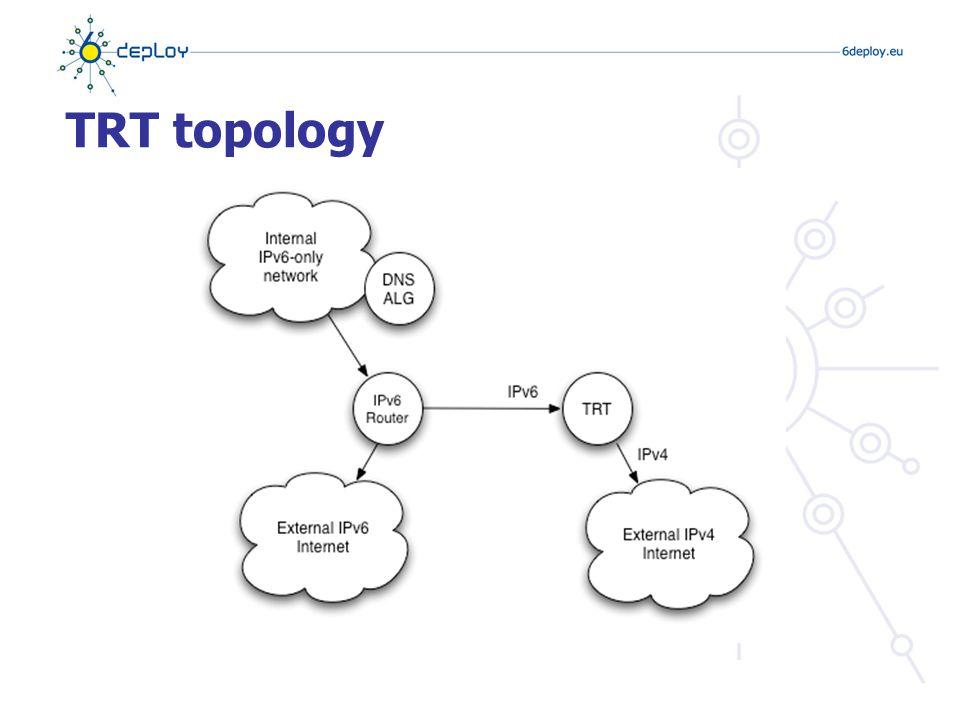 TRT topology