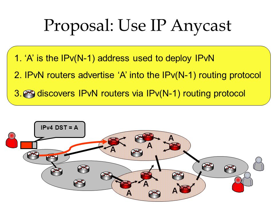 Proposal: Use IP Anycast 1.'A' is the IPv(N-1) address used to deploy IPvN 2.IPvN routers advertise 'A' into the IPv(N-1) routing protocol 3.a discovers IPvN routers via IPv(N-1) routing protocol A A A A A A IPv4 DST = A