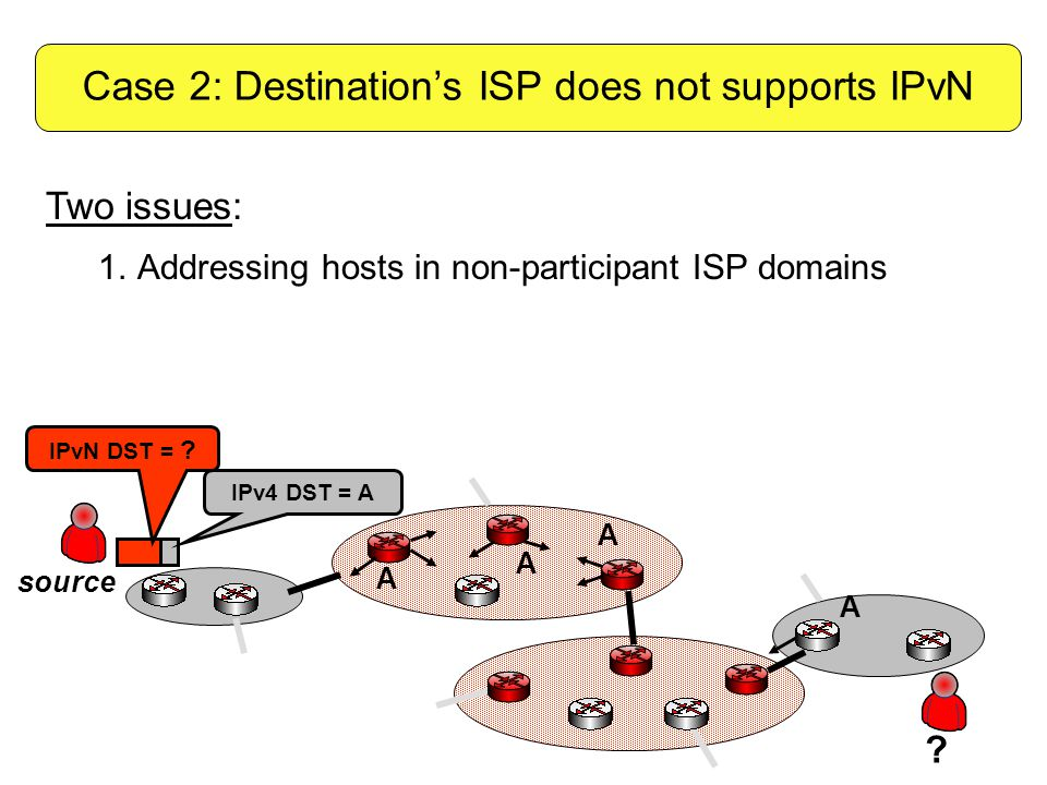 A A A IPv4 DST = A ? source IPvN DST = ? A Two issues: 1.Addressing hosts in non-participant ISP domains Case 2: Destination's ISP does not supports I