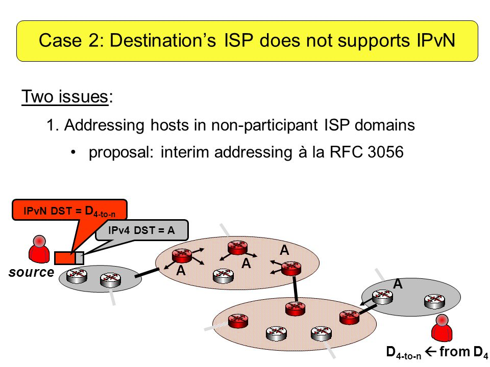 A A A IPv4 DST = A D 4-to-n  from D 4 source IPvN DST = D 4-to-n A Two issues: 1.Addressing hosts in non-participant ISP domains proposal: interim addressing à la RFC 3056 Case 2: Destination's ISP does not supports IPvN