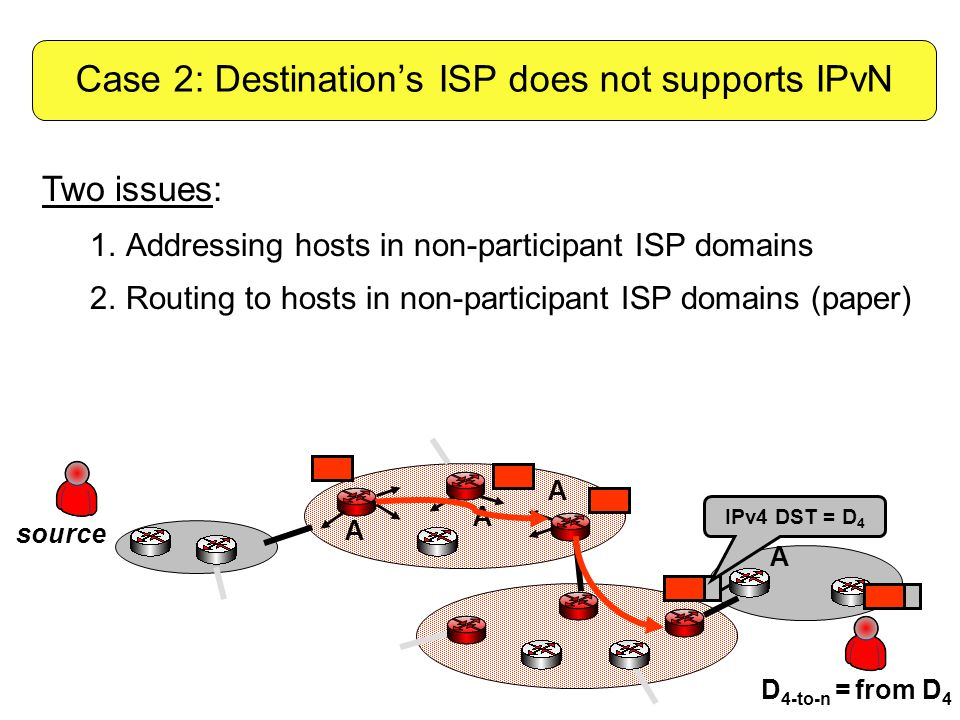 A A A D 4-to-n = from D 4 source A Two issues: 1.Addressing hosts in non-participant ISP domains 2.Routing to hosts in non-participant ISP domains (paper) Case 2: Destination's ISP does not supports IPvN IPv4 DST = D 4