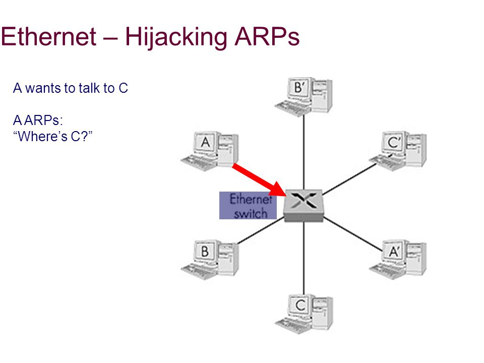 Ethernet – Hijacking ARPs A wants to talk to C A ARPs: Where's C