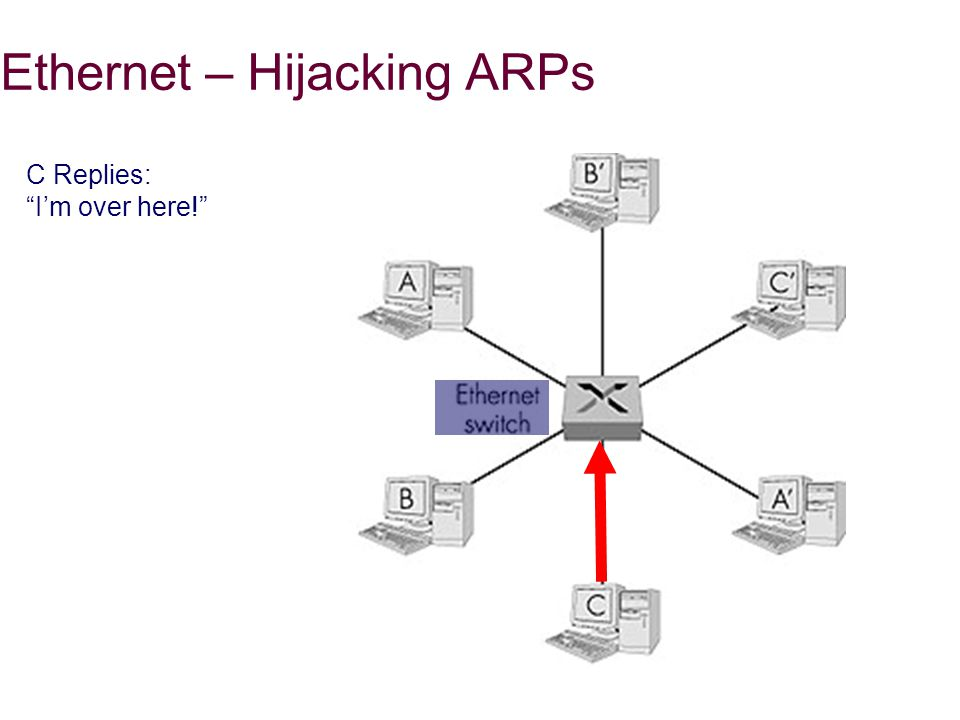 Ethernet – Hijacking ARPs C Replies: I'm over here!