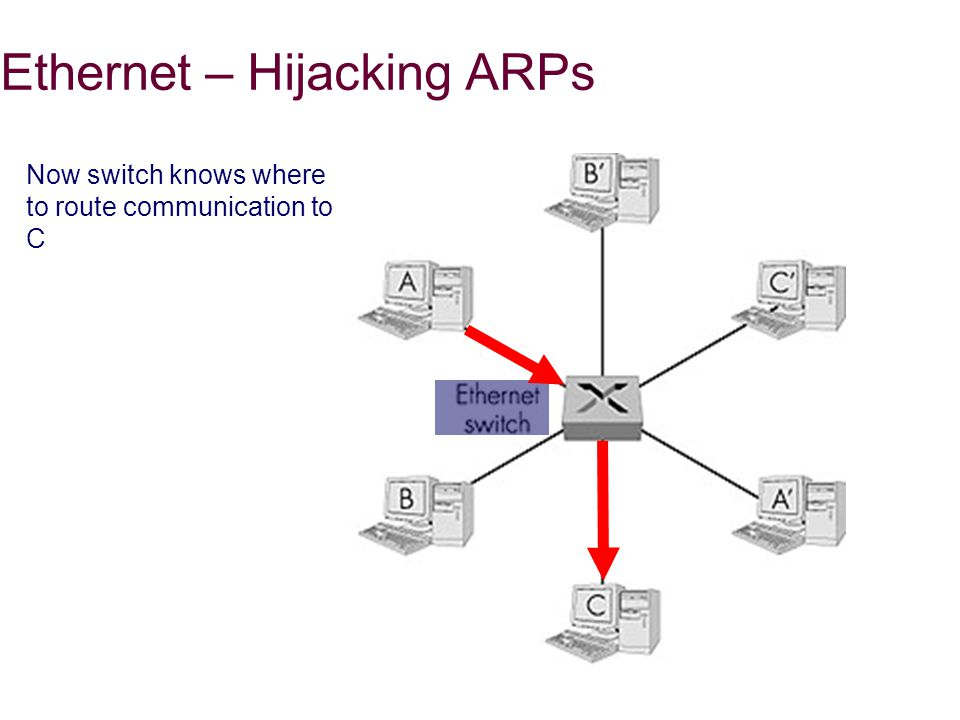 Ethernet – Hijacking ARPs Now switch knows where to route communication to C