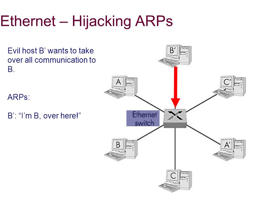 Ethernet – Hijacking ARPs Evil host B' wants to take over all communication to B.