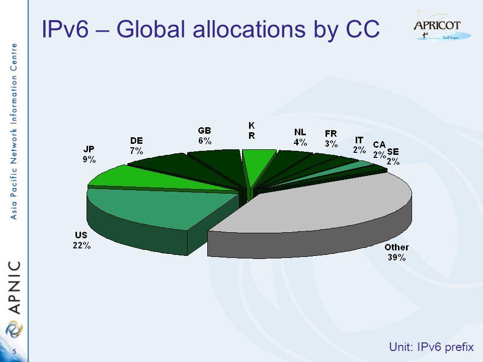 6 IPv6 – Global allocations by CC Unit: 32 prefix