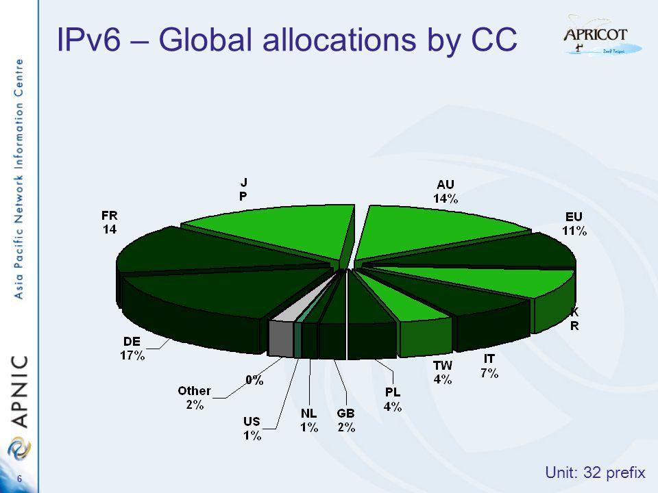 7 IPv6 – Global allocations by RIR Unit: IPv6 prefix