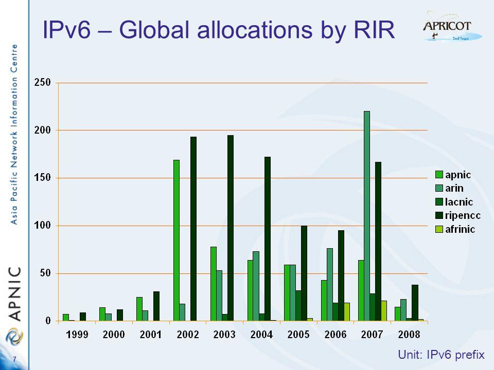 8 IPv4 IPv6 ASN IPv6 IPv4 ASN 67% 250,00027,000 8501,000 60%100% 110%