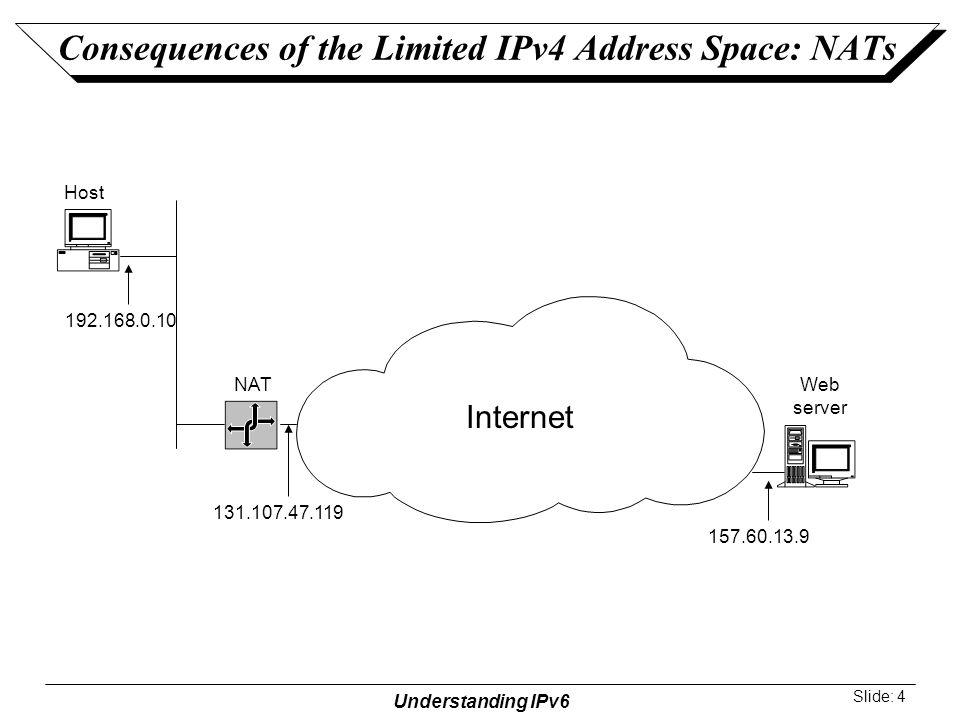 Understanding IPv6 Slide: 5 NATs and Peer-to-Peer Applications Internet NAT Host A Host B Host C Intranet