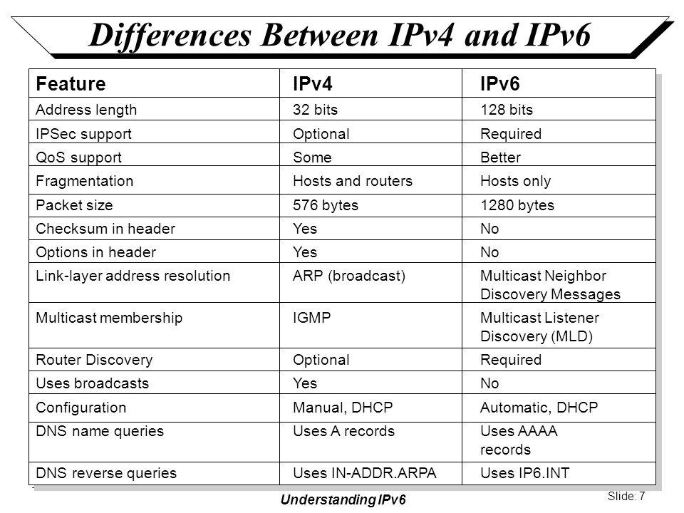 Understanding IPv6 Slide: 8 IPv6 Terminology Additional subnets Router Host Neighbors Host Intra-subnet router Bridge LAN segment Link Subnet Network