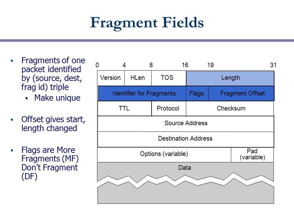 Fragment Fields  Fragments of one packet identified by (source, dest, frag id) triple  Make unique  Offset gives start, length changed  Flags are More Fragments (MF) Don't Fragment (DF) VersionHLen TOSLength Identifier for FragmentsFlagsFragment Offset TTLProtocolChecksum Source Address Destination Address Options (variable) Pad (variable) 048161931 Data