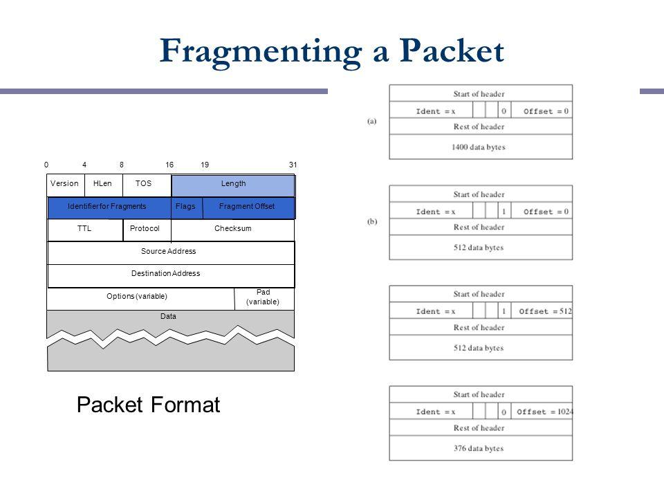 VersionHLen TOSLength Identifier for FragmentsFlagsFragment Offset TTLProtocolChecksum Source Address Destination Address Options (variable) Pad (variable) 048161931 Data Fragmenting a Packet Packet Format