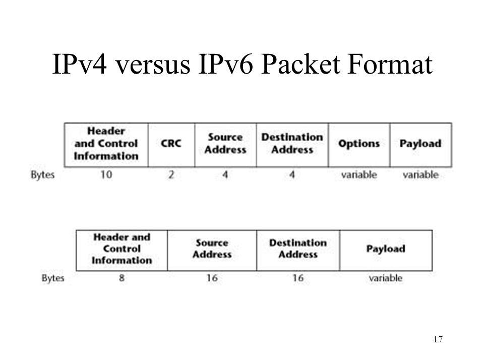 17 IPv4 versus IPv6 Packet Format