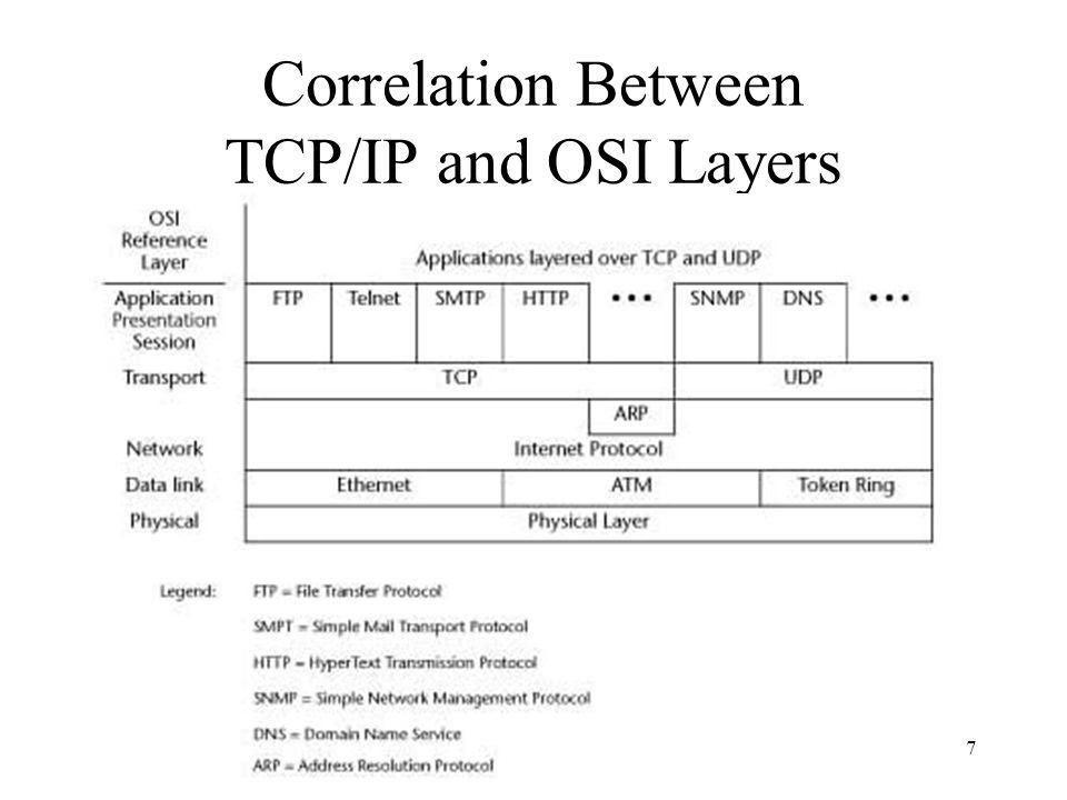 7 Correlation Between TCP/IP and OSI Layers