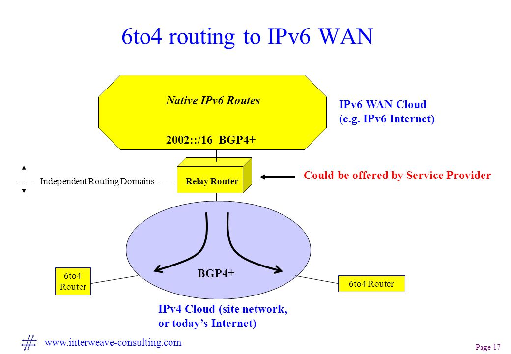 Page 17 www.interweave-consulting.com 6to4 routing to IPv6 WAN IPv4 Cloud (site network, or today's Internet) 6to4 Router IPv6 WAN Cloud (e.g.