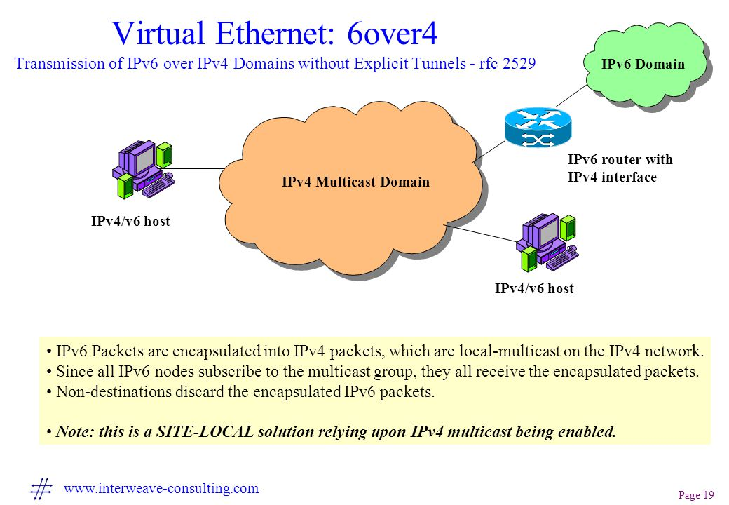 Page 19 www.interweave-consulting.com Virtual Ethernet: 6over4 Transmission of IPv6 over IPv4 Domains without Explicit Tunnels - rfc 2529 IPv4 Multicast Domain IPv4/v6 host IPv6 router with IPv4 interface IPv6 Packets are encapsulated into IPv4 packets, which are local-multicast on the IPv4 network.