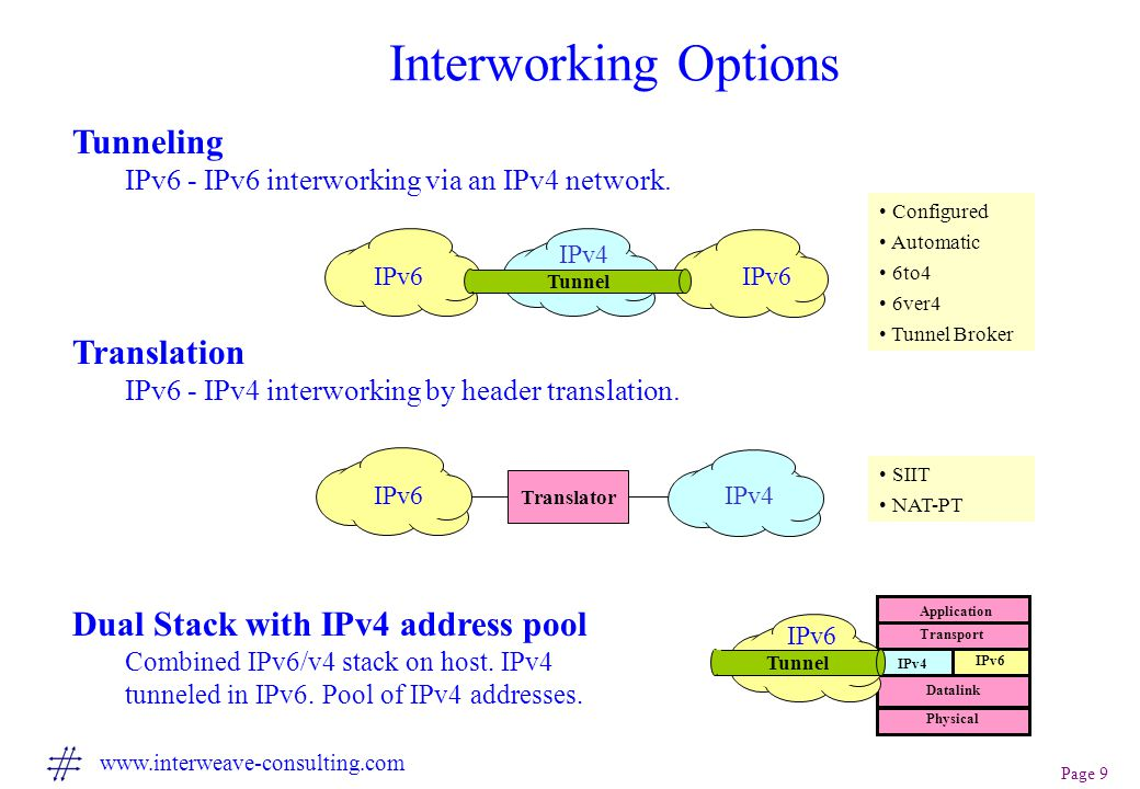 Page 9 www.interweave-consulting.com Interworking Options Physical Datalink IPv4 IPv6 Transport Application IPv6 IPv4 IPv6 Tunnel IPv4IPv6 Translator Tunneling IPv6 - IPv6 interworking via an IPv4 network.