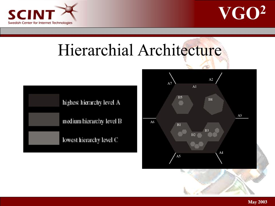 VGO 2 May 2003 Hierarchial Architecture