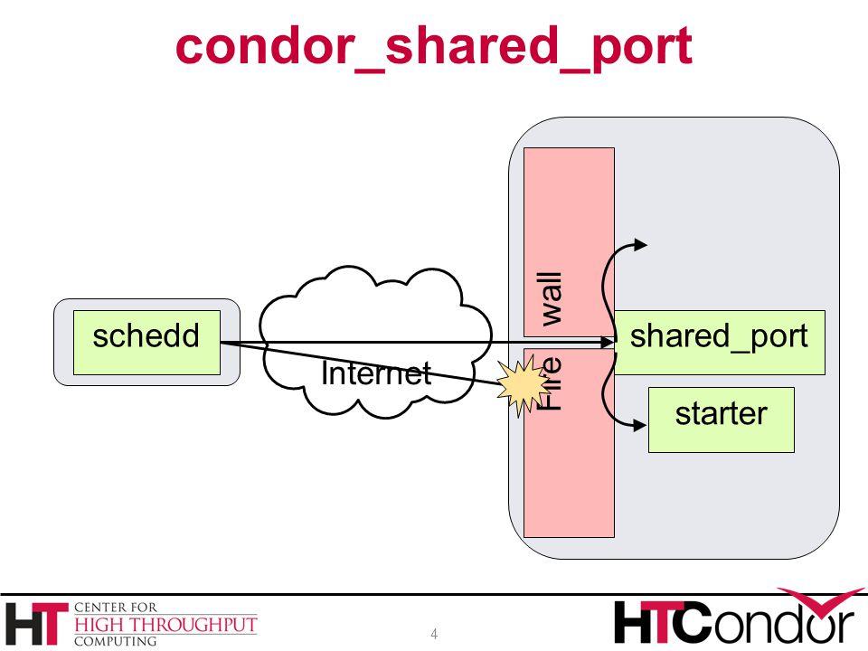 condor_shared_port 4 scheddstartd Fire wall Internet starter shared_port