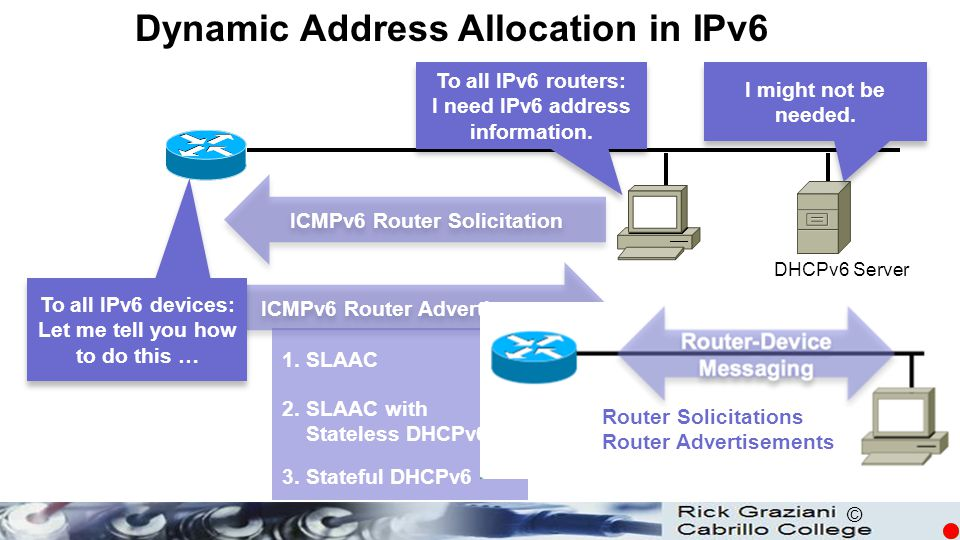 © Dynamic Address Allocation in IPv6 DHCPv6 Server ICMPv6 Router Advertisement ICMPv6 Router Solicitation To all IPv6 routers: I need IPv6 address inf
