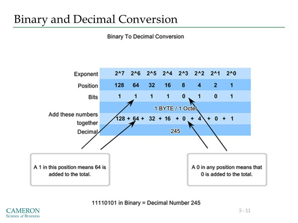 Binary and Decimal Conversion 5 - 11