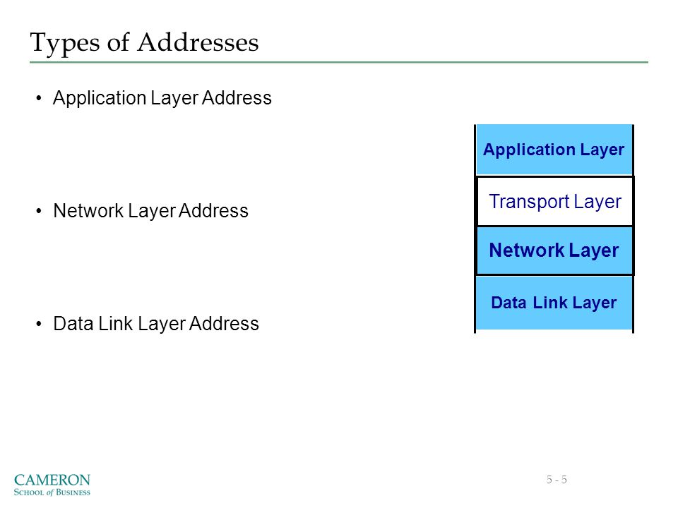 Types of Addresses 5 - 5 Application Layer Address Network Layer Address Data Link Layer Address Network Layer Data Link Layer Application Layer Transport Layer