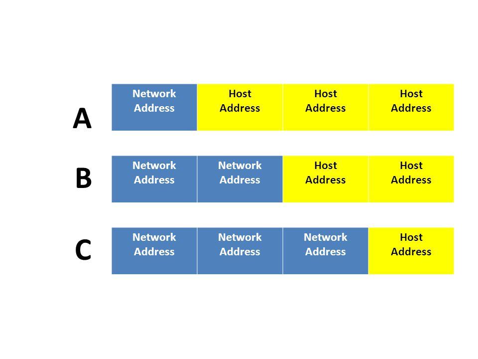 Network Address Host Address Host Address Host Address B Network Address Network Address Host Address Host Address Network Address Network Address Network Address Host Address A C