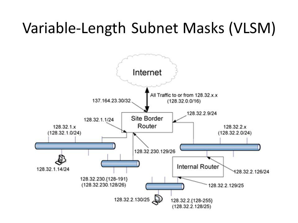 Variable-Length Subnet Masks (VLSM)