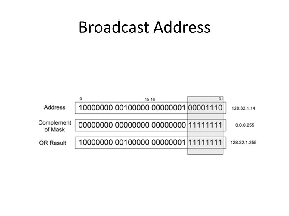 Broadcast Address