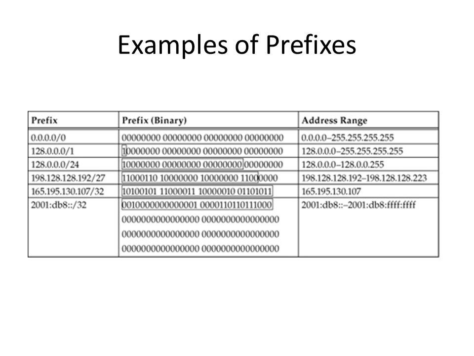 Examples of Prefixes