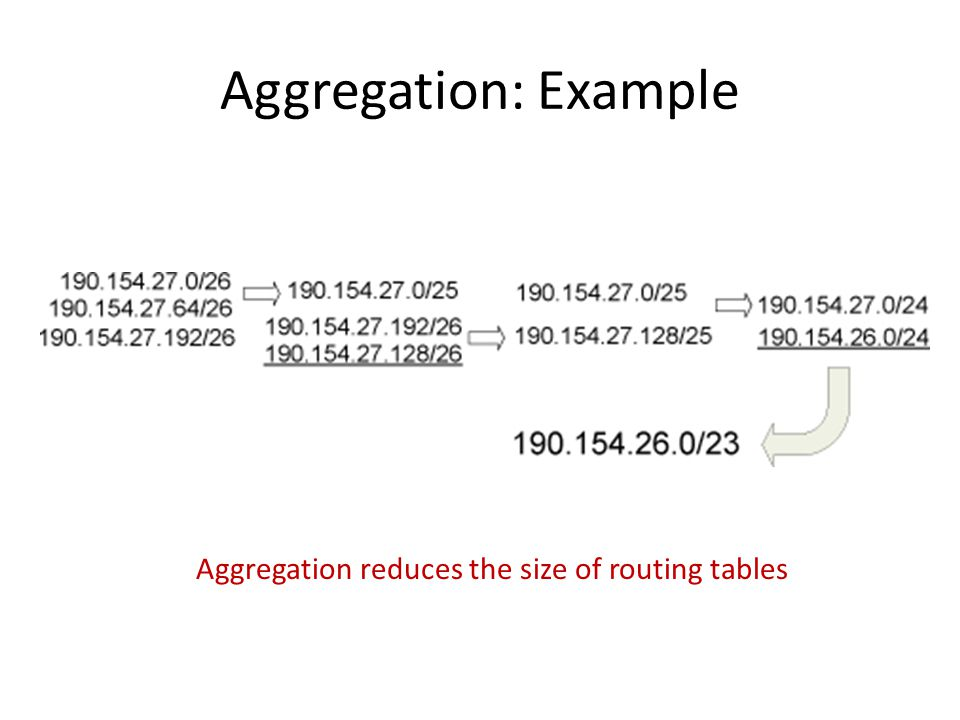 Aggregation: Example Aggregation reduces the size of routing tables