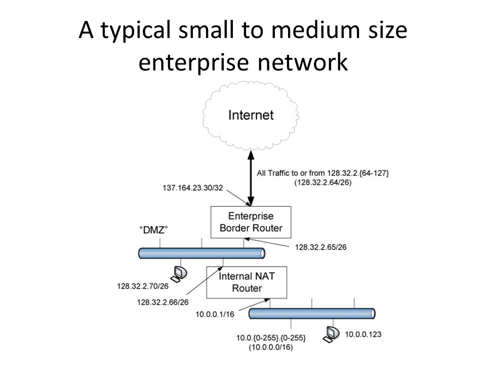 A typical small to medium size enterprise network