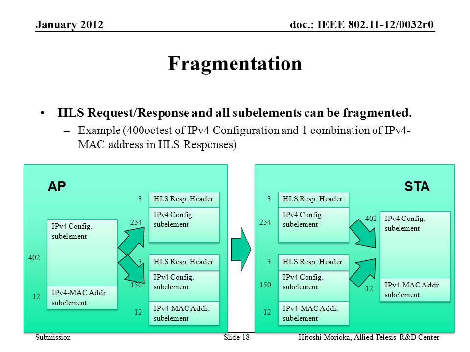 doc.: IEEE 802.11-12/0032r0 Submission Fragmentation HLS Request/Response and all subelements can be fragmented.
