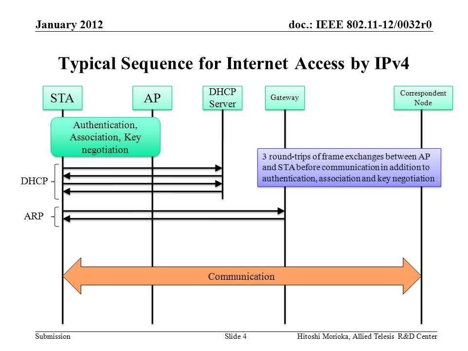doc.: IEEE 802.11-12/0032r0 Submission Typical Sequence for Internet Access by IPv4 January 2012 Hitoshi Morioka, Allied Telesis R&D CenterSlide 4 STA AP DHCP DHCP Server Authentication, Association, Key negotiation Gateway Correspondent Node Communication ARP 3 round-trips of frame exchanges between AP and STA before communication in addition to authentication, association and key negotiation