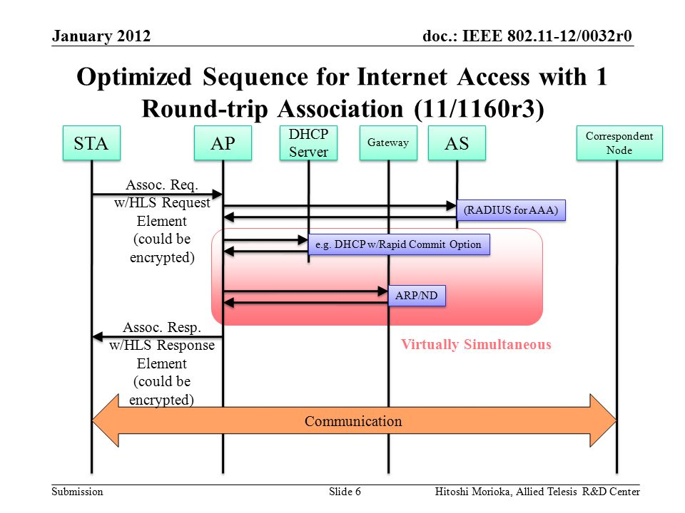 doc.: IEEE 802.11-12/0032r0 Submission Concept The proposed protocol is terminated at the AP.