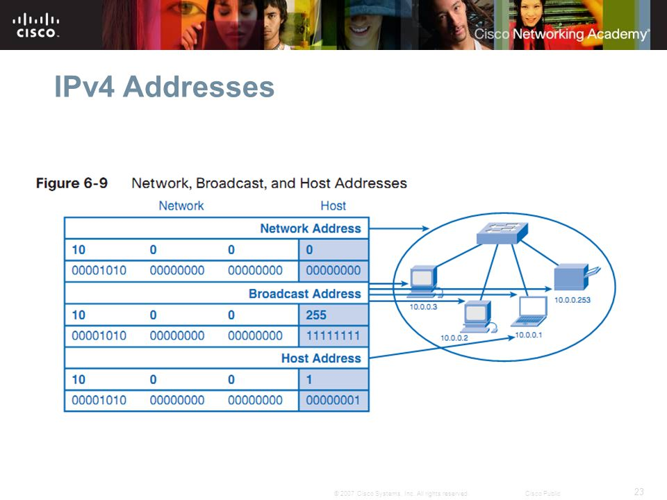 23 © 2007 Cisco Systems, Inc. All rights reserved.Cisco Public IPv4 Addresses
