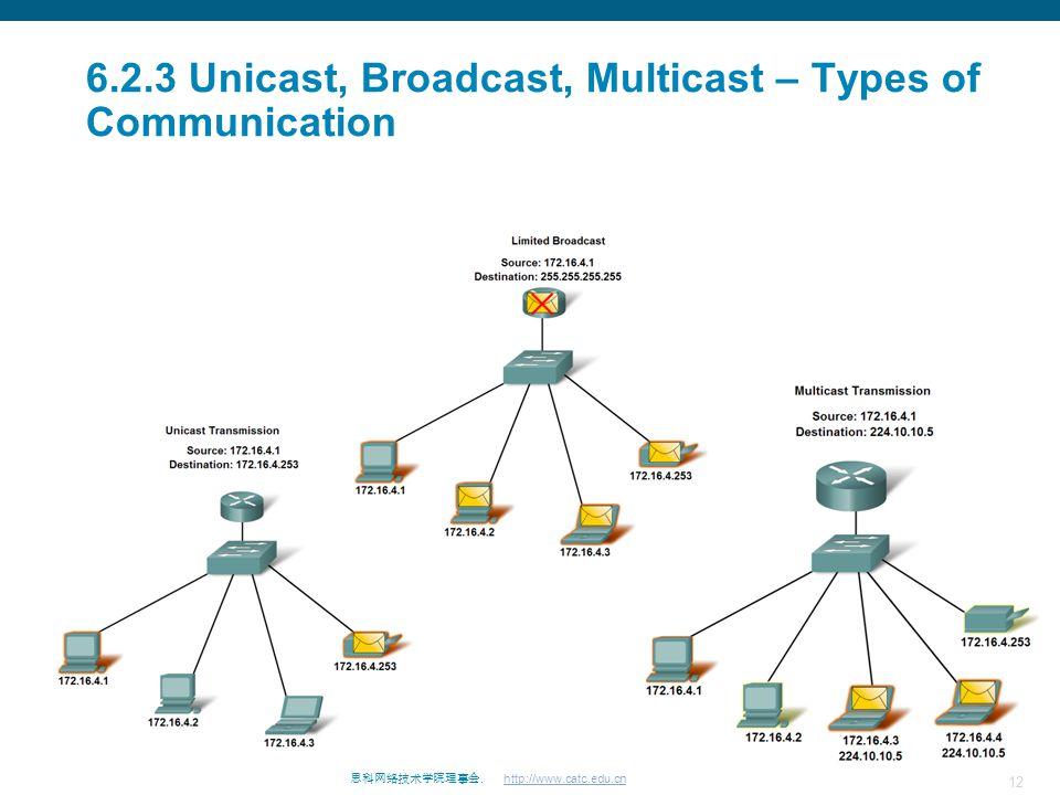 12 思科网络技术学院理事会. http://www.catc.edu.cn 6.2.3 Unicast, Broadcast, Multicast – Types of Communication