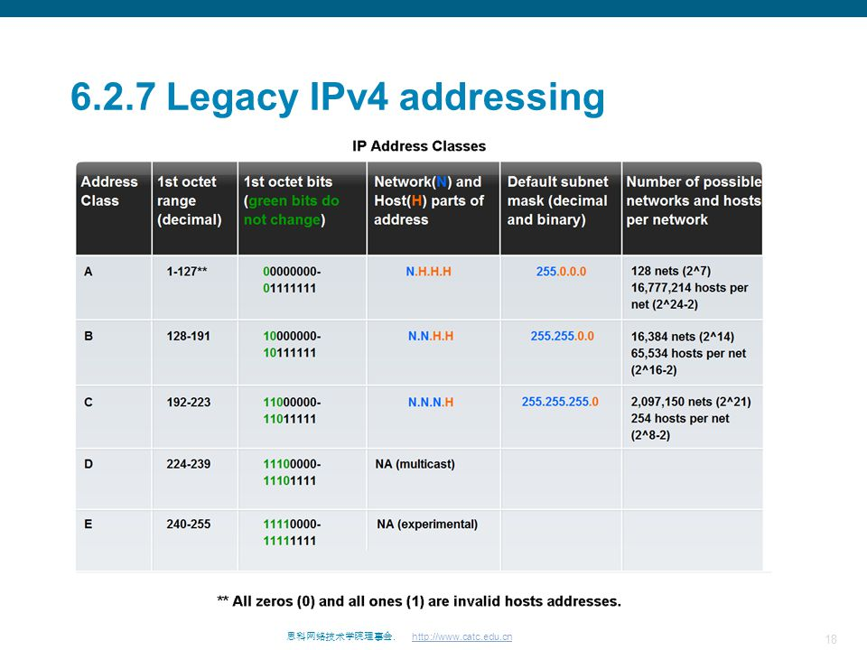 18 思科网络技术学院理事会. http://www.catc.edu.cn 6.2.7 Legacy IPv4 addressing