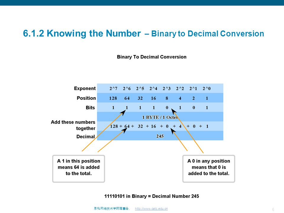 7 思科网络技术学院理事会. http://www.catc.edu.cn 6.1.4 Knowing the Number – Decimal to Binary Conversion