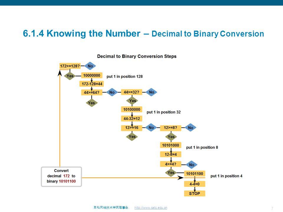 7 思科网络技术学院理事会. http://www.catc.edu.cn 6.1.4 Knowing the Number – Decimal to Binary Conversion