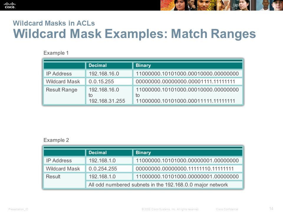 Presentation_ID 14 © 2008 Cisco Systems, Inc. All rights reserved.Cisco Confidential Wildcard Masks in ACLs Wildcard Mask Examples: Match Ranges