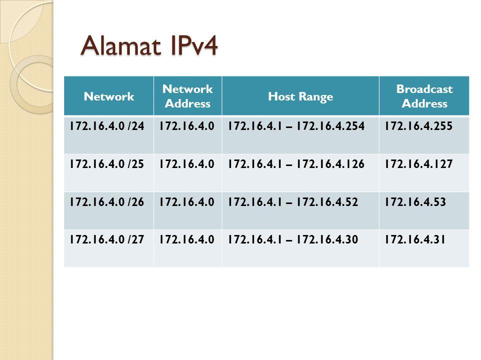 Alamat IPv4 Network Network Address Host Range Broadcast Address 172.16.4.0 /24172.16.4.0172.16.4.1 – 172.16.4.254172.16.4.255 172.16.4.0 /25172.16.4.0172.16.4.1 – 172.16.4.126172.16.4.127 172.16.4.0 /26172.16.4.0172.16.4.1 – 172.16.4.52172.16.4.53 172.16.4.0 /27172.16.4.0172.16.4.1 – 172.16.4.30172.16.4.31