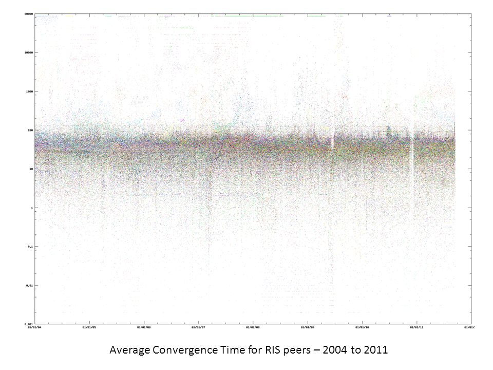 Average Convergence Time for RIS peers – 2004 to 2011
