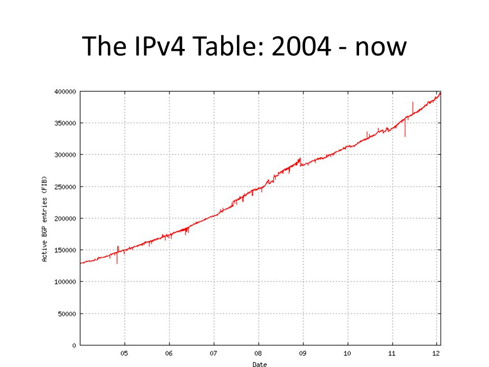 BGP Updates There are two components to BGP update activity: 1.Convergence updates as BGP searches for a new stable solution 2.The update relating to the primary event In an ever expanding network both BGP update components should be rising – But the total number of updates is not rising in IPv4